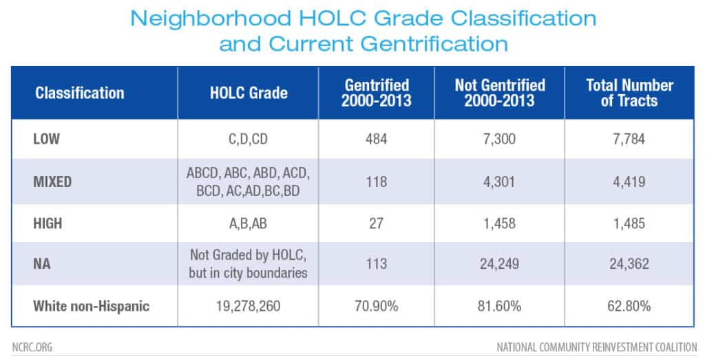 Neighborhood HOLC Grade Classification and Current Gentrification