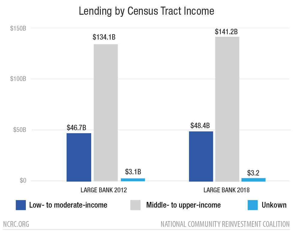 Lending by Census Tract Income