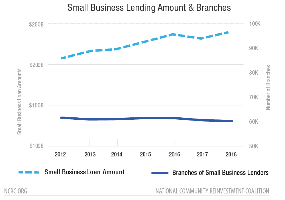 Small Business Lending Amount & Branches