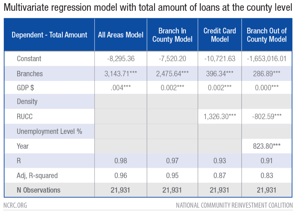 Multivariate regression model with total amount of loans at the county level